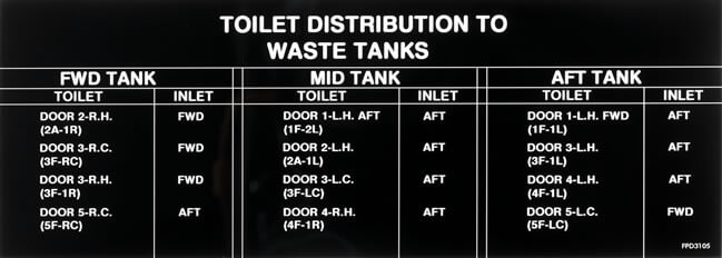 Toilet Distribution To Waste Tanks Informational Label - FWD, MID And AFT