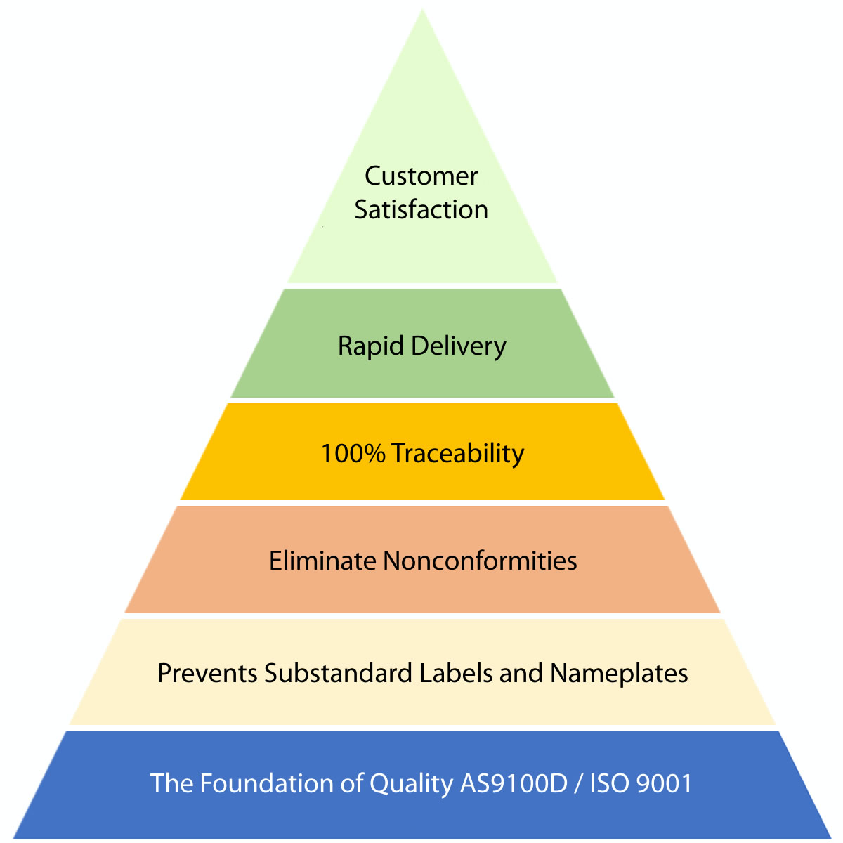 AS9100D ISO9001 Quality Assurance Pyramid